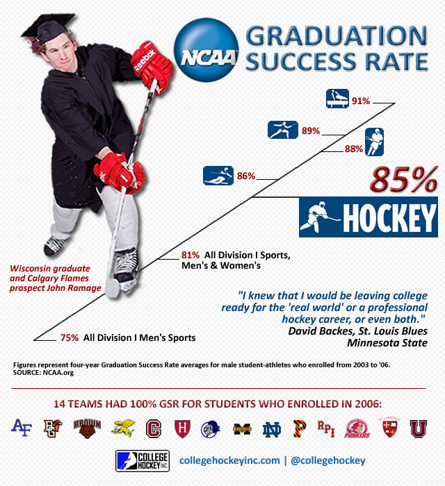 College Hockey's Graduation Success Rate | College Hockey ...